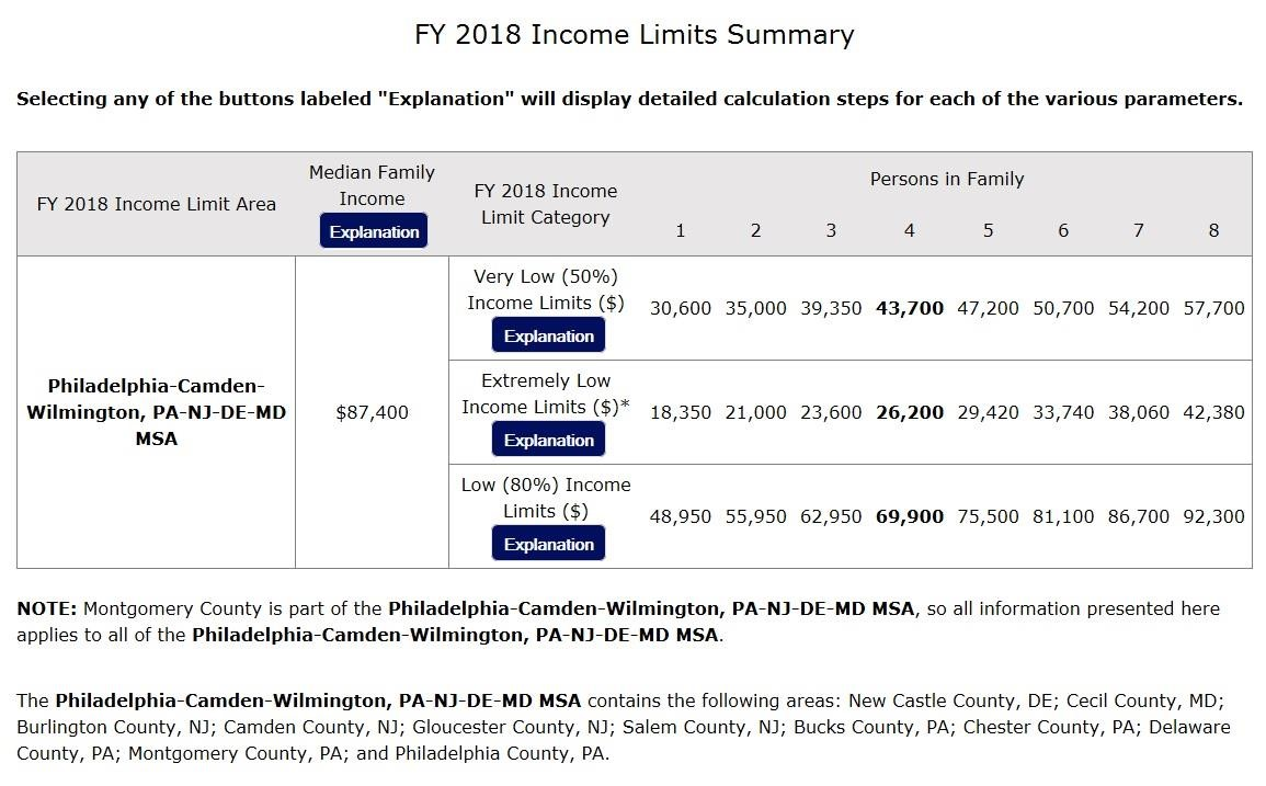 Fiscal Year 2019 Income Limits Summary Chart